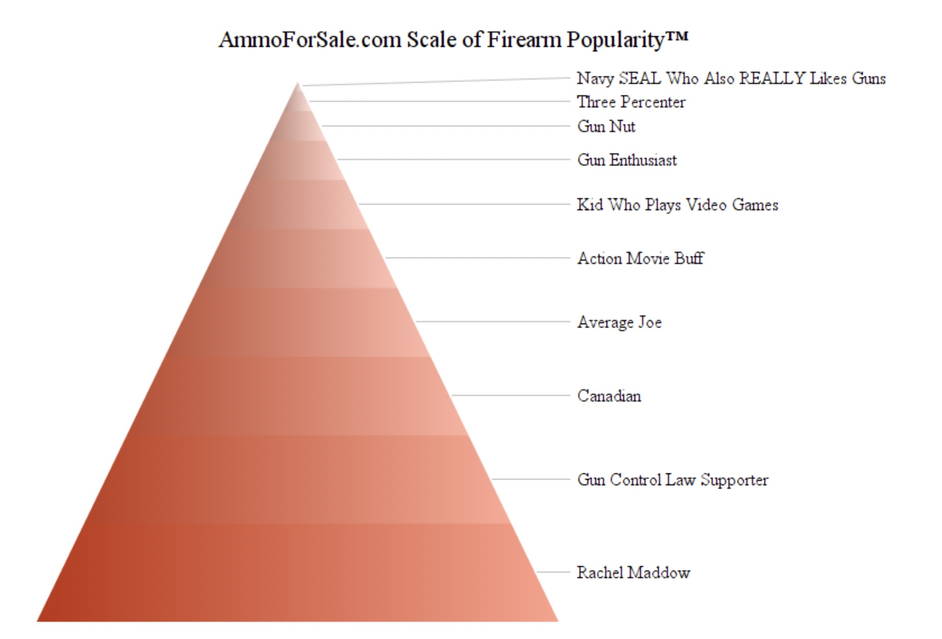 1911 firearm chart